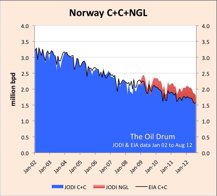 norway_JODI_EIA_C+C.png