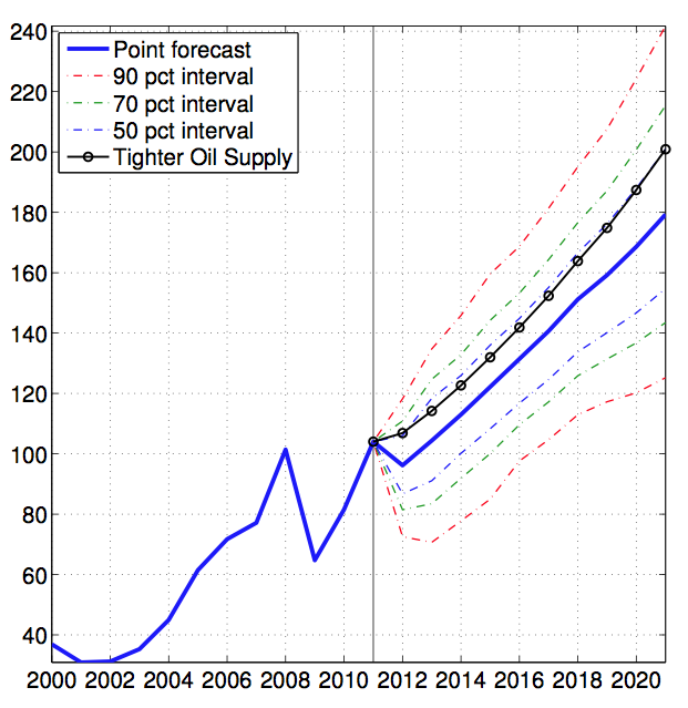 oil-price-forecast-with-error-bands.png