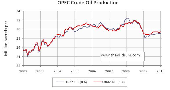 Oilwatch Monthly May 2010
