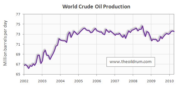 Oilwatch Monthly July 2010