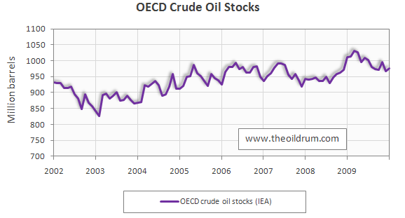 Oilwatch Monthly March 2010