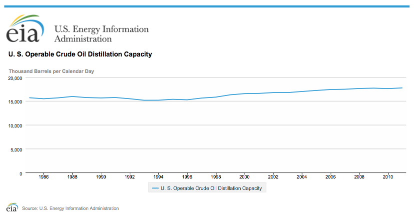 operable-crude-oil-refinery-capacity.png