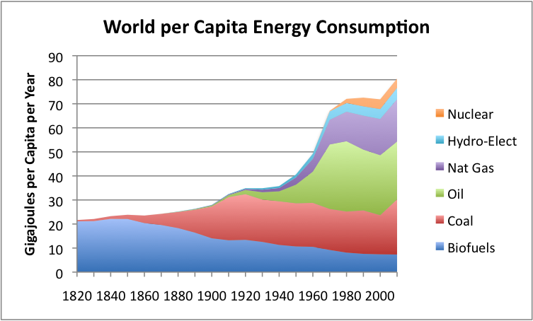 per-capita-world-energy-by-source_1.png