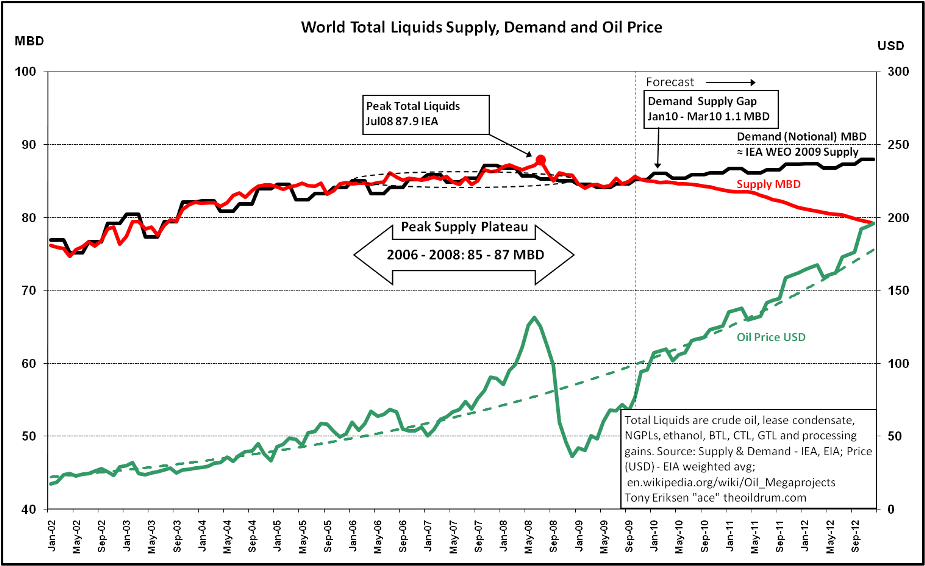 The Oil Drum | World Oil Production Forecast - Update