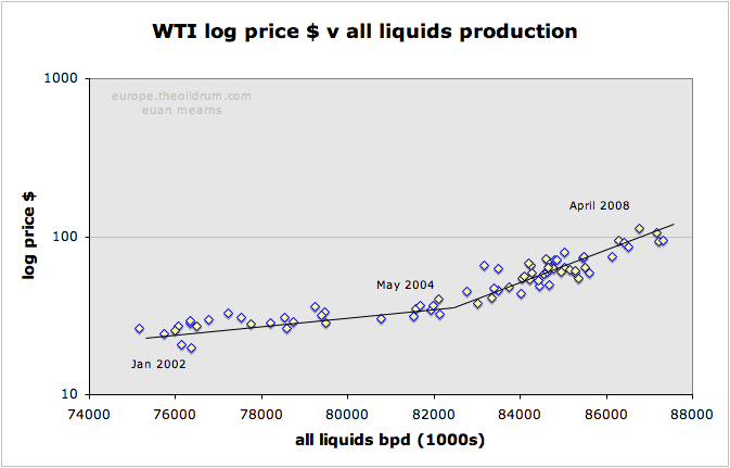 The Oil Drum: Europe | Why oil costs over $120 per barrel