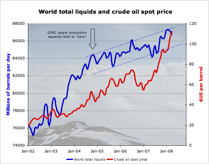 The Oil Drum: production and pricing