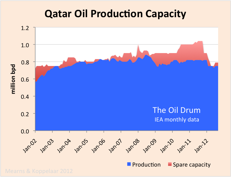 qatar_crude_capacity.png
