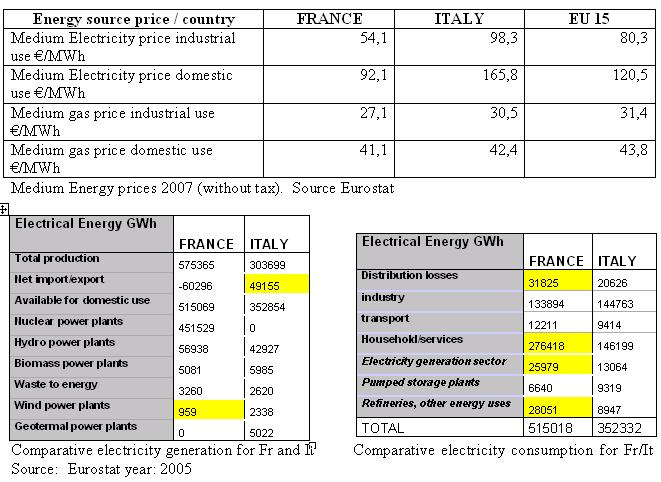 The Oil Drum: Europe | France and Italy: is nuclear power the way