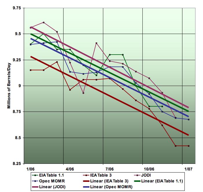 Saudi Oil production, Jan 2006 - Jan 2007 (Source: The Oil Drum)