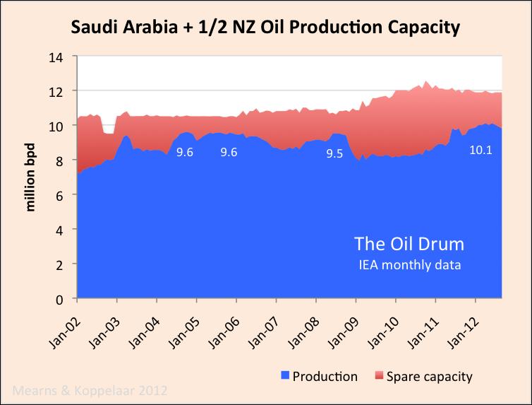 saudi_crude_capacity2.png