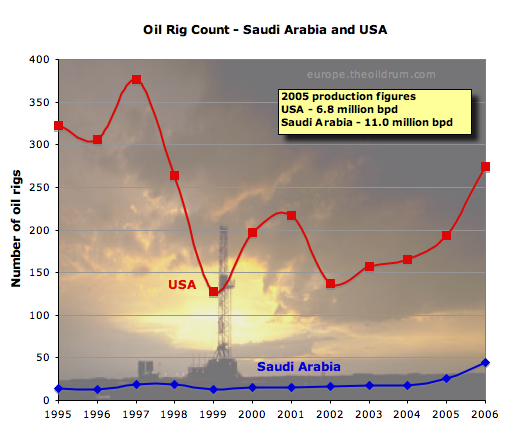 The Oil Drum: Europe | Saudi Arabia and that $1000 bet