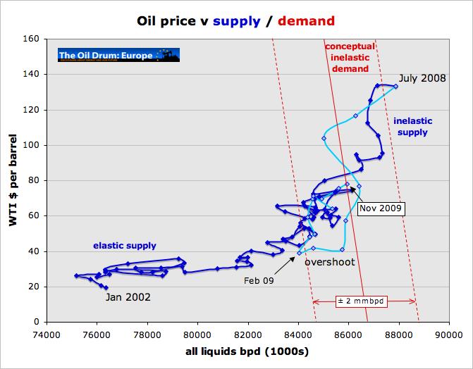 grafico domanda petrolio