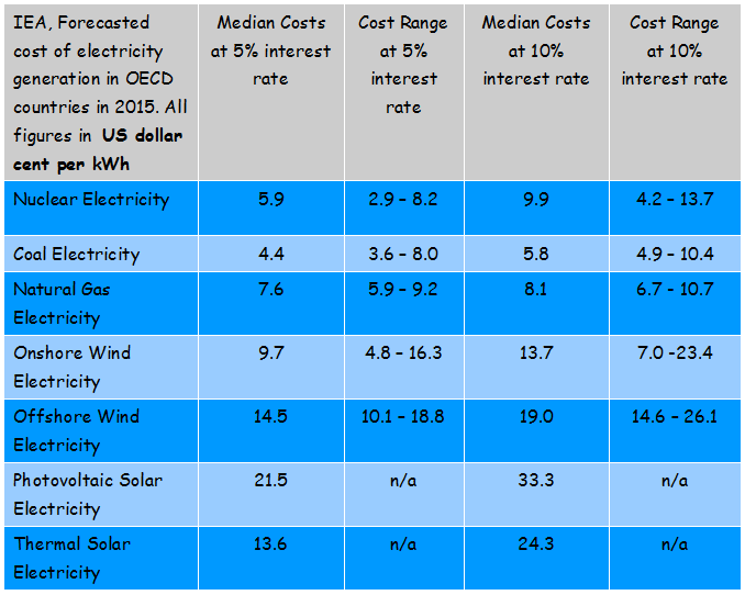 Renewable and fossil electricity generation costs compared thumbnail