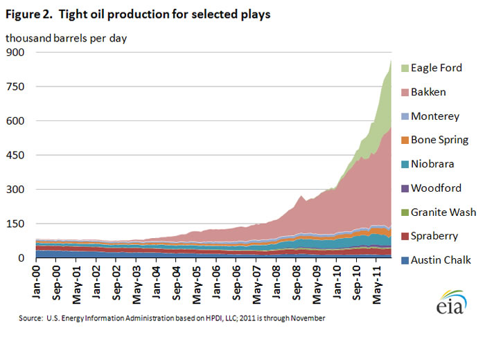 tight-oil-by-play-eia-this-week-in-petro