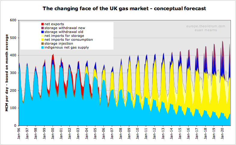 The Oil Drum: Europe | Will the UK Face a Natural Gas Crisis