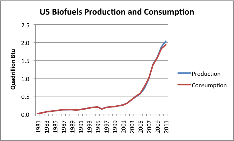 us-biofuel-production-and-consumption-bt