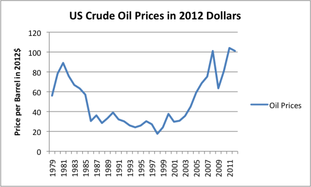 The Oil Drum | Ten Reasons Why High Oil Prices Are a Problem
