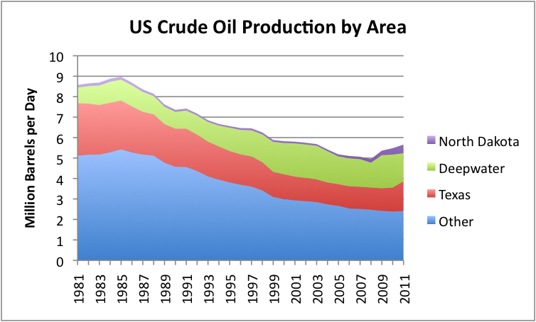 The Oil Drum | What the New 2011 EIA Oil Supply Data Shows