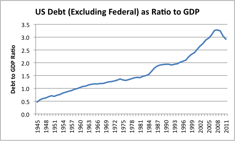 us-debt-excl-federal-as-ratio-to-gdp.png