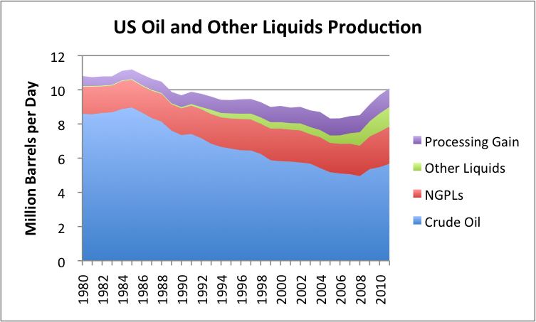 us-oil-and-other-liquids-production_0.pn