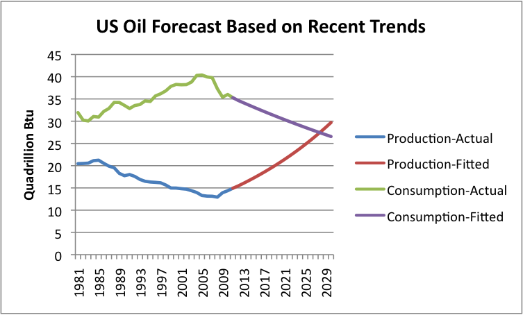 us-oil-forecast-based-on-recent-trends.p