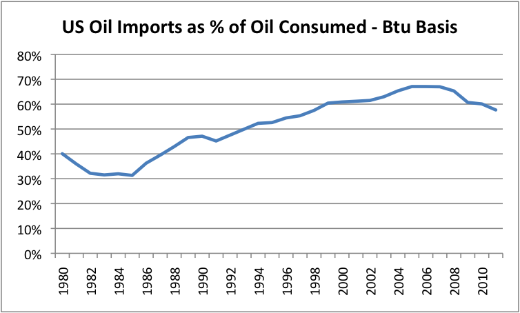 The Myth That the US Will Soon Become an Oil Exporter thumbnail