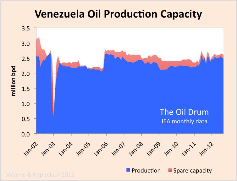 venezuela_crude_capacity.png