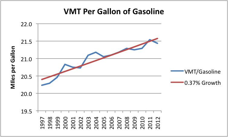 Energy And Our Future Why Is Us Oil Consumption Lower Better Gasoline Mileage