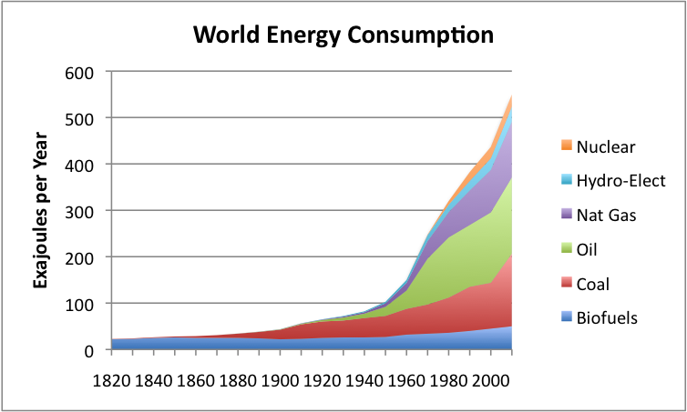 world-energy-consumption-by-source_1.png