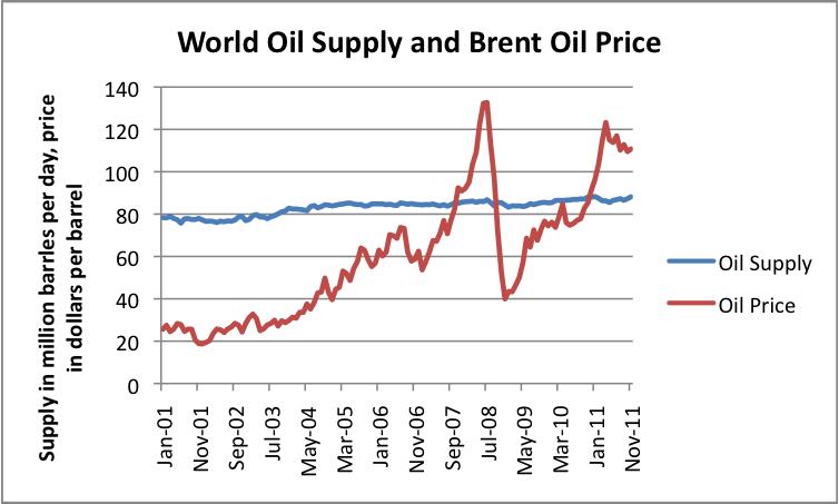 World oil supply chart shows Fox News lies.