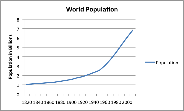world-population-1820-to-2010_1.png