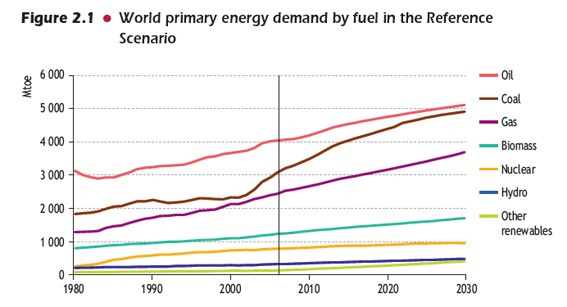 world_energy_demand_fuel.png