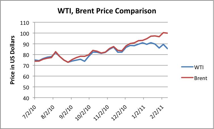 http://www.theoildrum.com/files/wti-brent-price-comparison.png