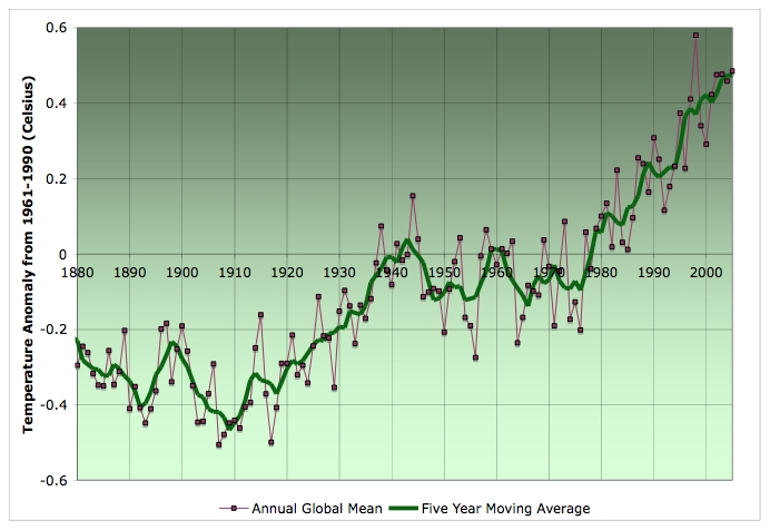 graphs on global warming. deny global warming seem