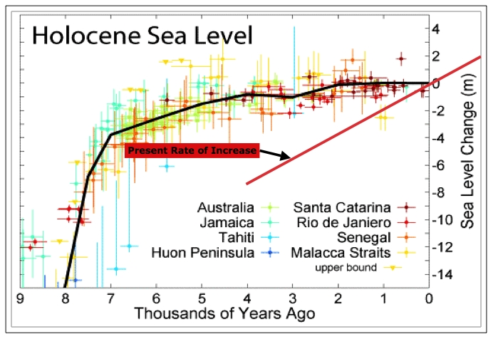 holocene_sea_level_present.jpg
