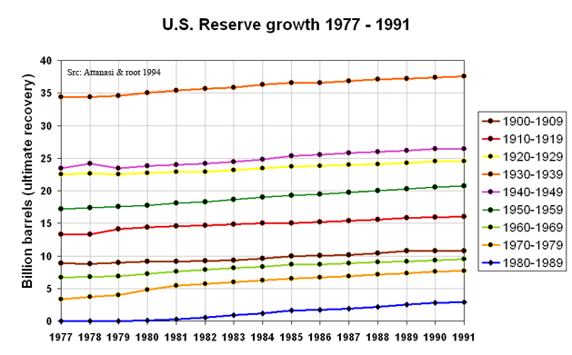 A Primer on Reserve Growth – part 2 of 3