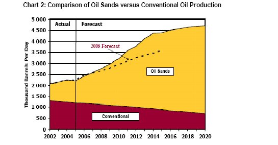 Canadian Oil Production - Conventional + Tar Sands